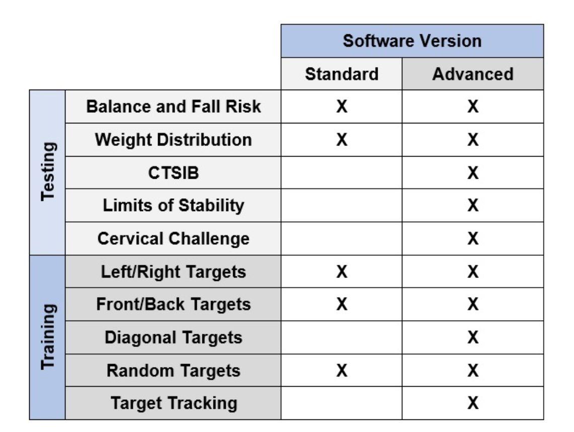 Comparison of Standard and Advanced Protocols